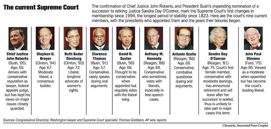 The Current Supreme Court. Chronicle and Associated Press Graphic