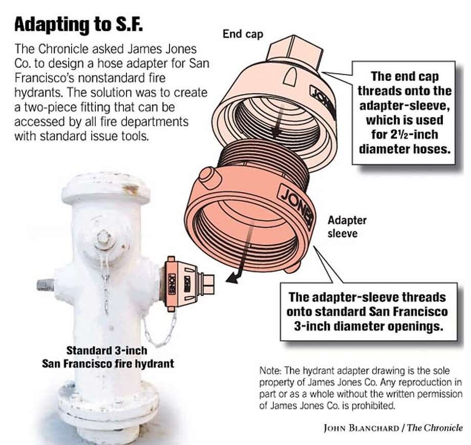 Adapting to S.F. Chronicle graphic by John Blanchard
