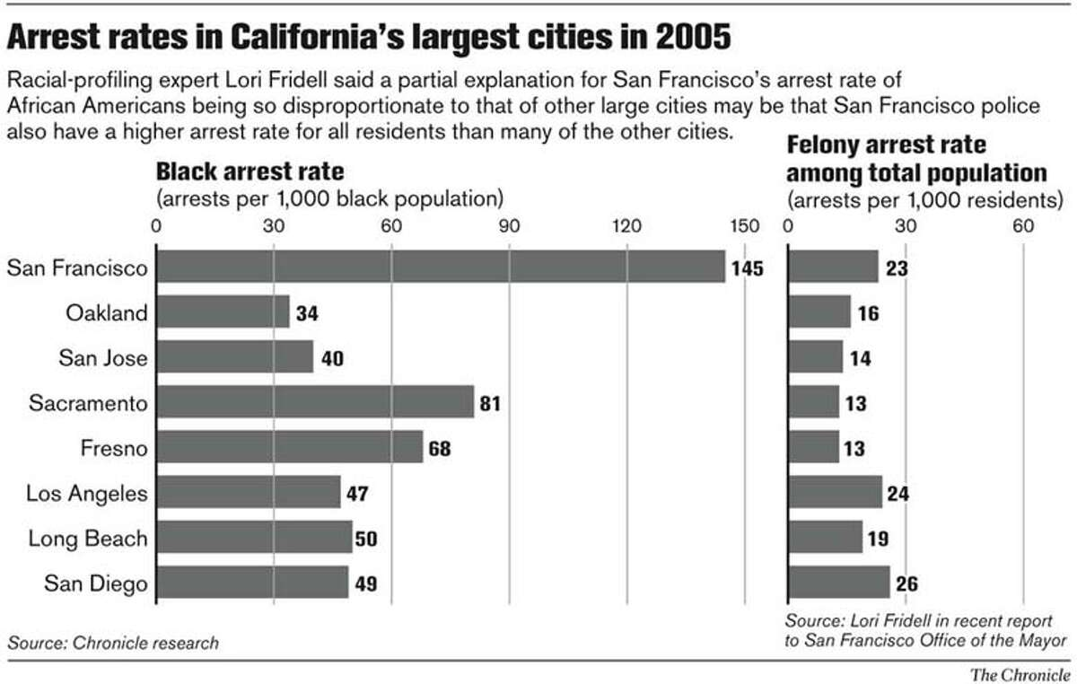 Arrest Rates in California's Largest Cities in 2005. Chronicle Graphic