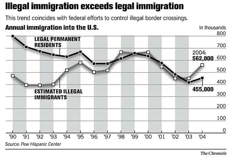 Illegal immigration exceeds legal immigration. Chronicle Graphic