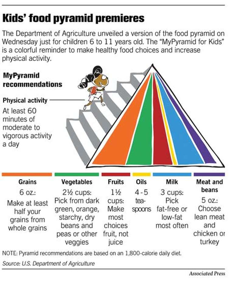 (A6) Kid's food pyramid premieres