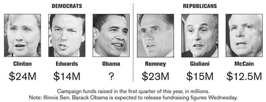 Campaign Funds Raised in the First Quarter of this Year, in Millions. Chronicle Graphic
