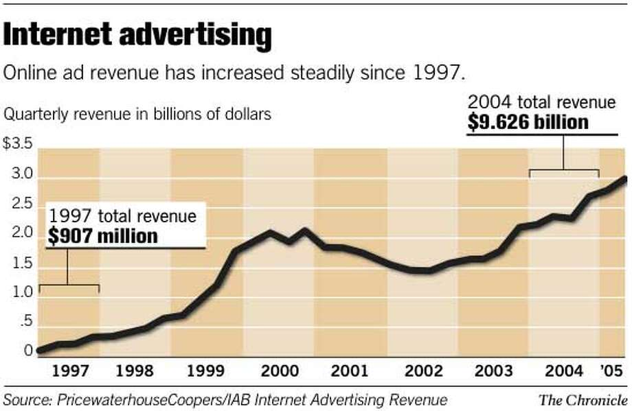 Internet Advertising. Chronicle Graphic