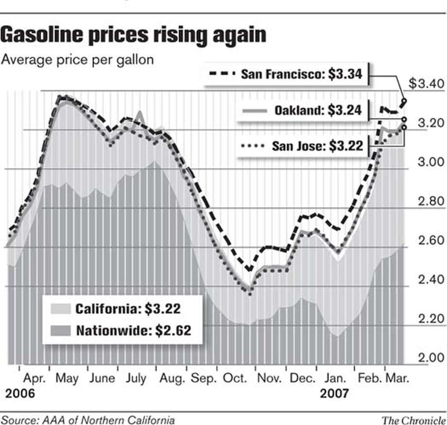 Gasoline Prices Rising Again. Chronicle Graphic