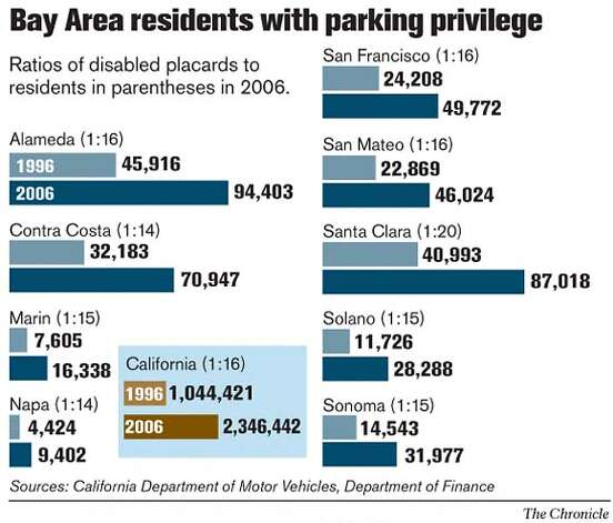 Bay Area residents with parking privilege. Chronicle Graphic