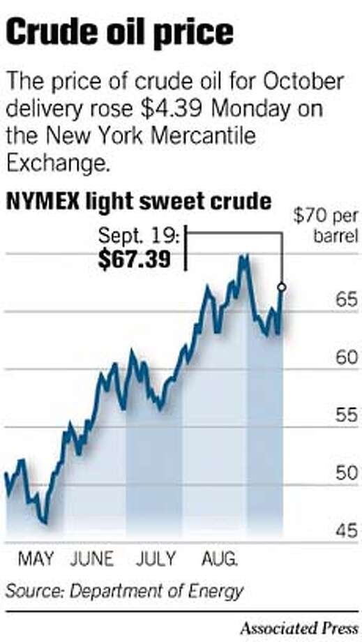 Crude Oil Price. Associated Press Graphic