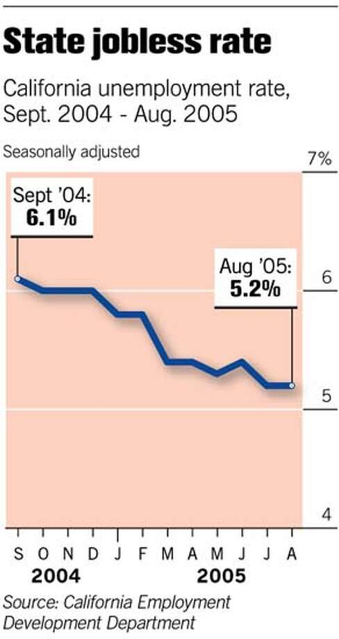 State Jobless Rate