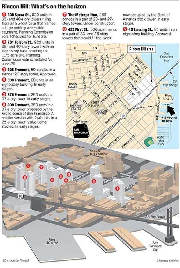 Rincon Hill: What's On the Horizon. Chronicle Graphic