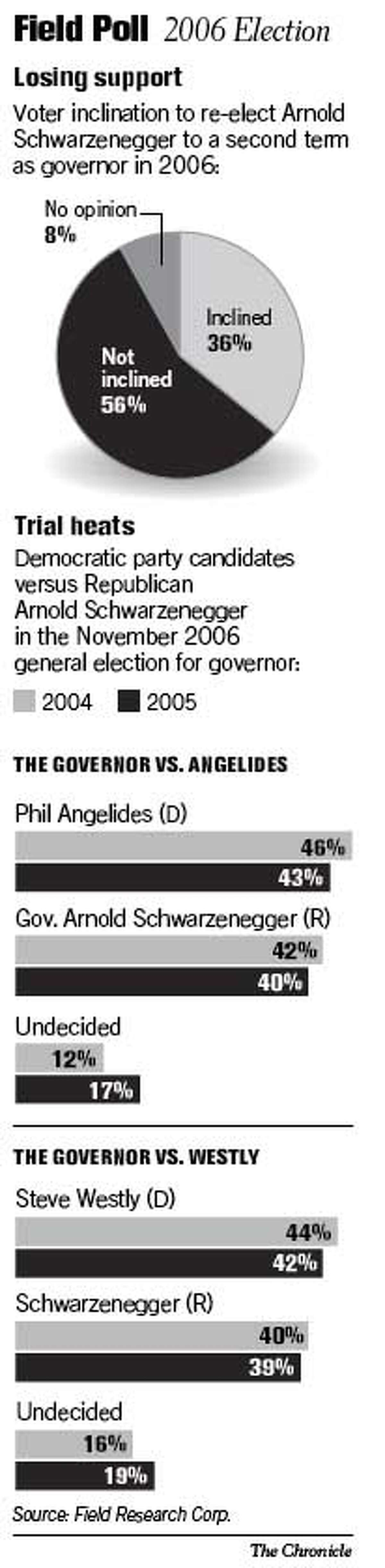 Field Poll / 2006 Election. Chronicle Graphic