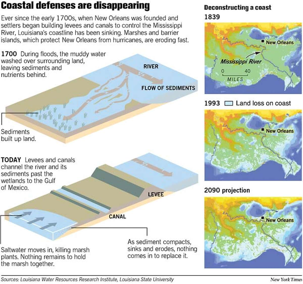 Coastal Defenses are Disappearing. New York Times Graphic