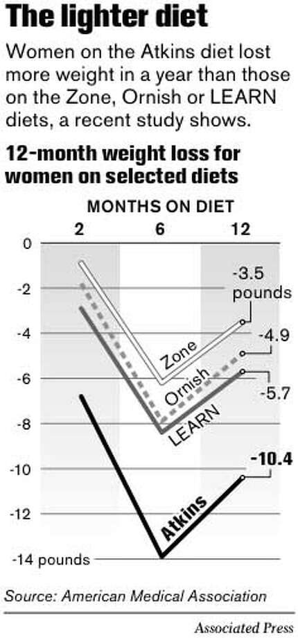 The Lighter Diet. Associated Press Graphic