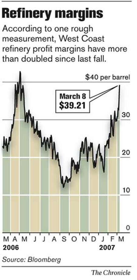 Refinery Margins. Chronicle Graphic