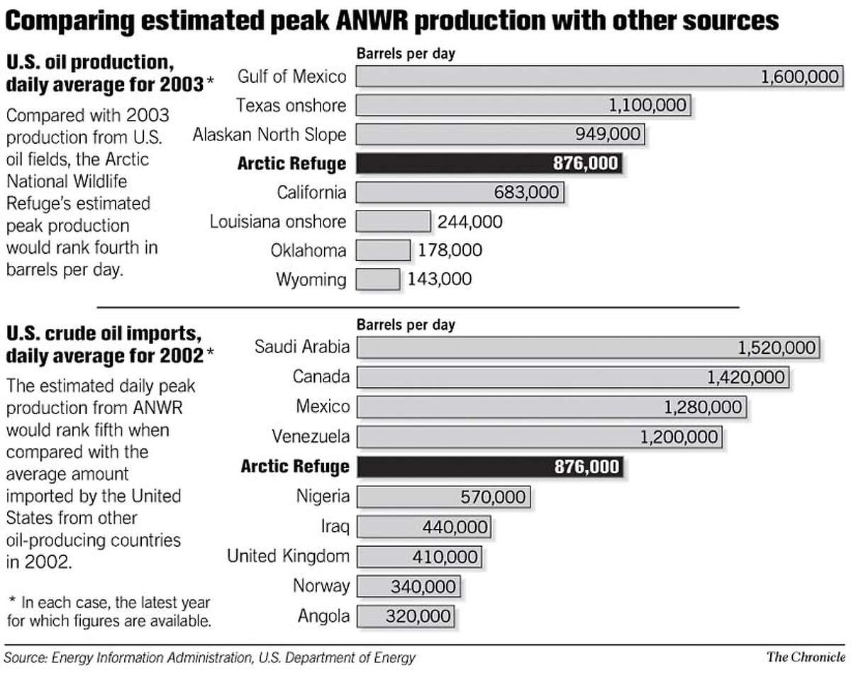 Comparing Estimated Peak ANWR Production and Other Sources. Chronicle Graphic