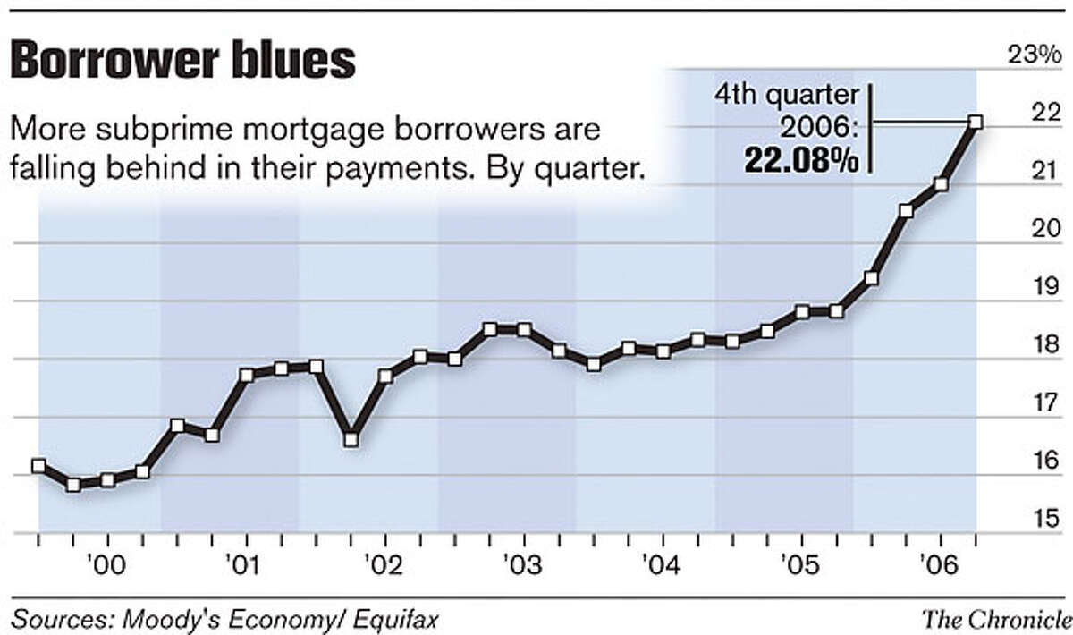 Borrower Blues. Chronicle Graphic
