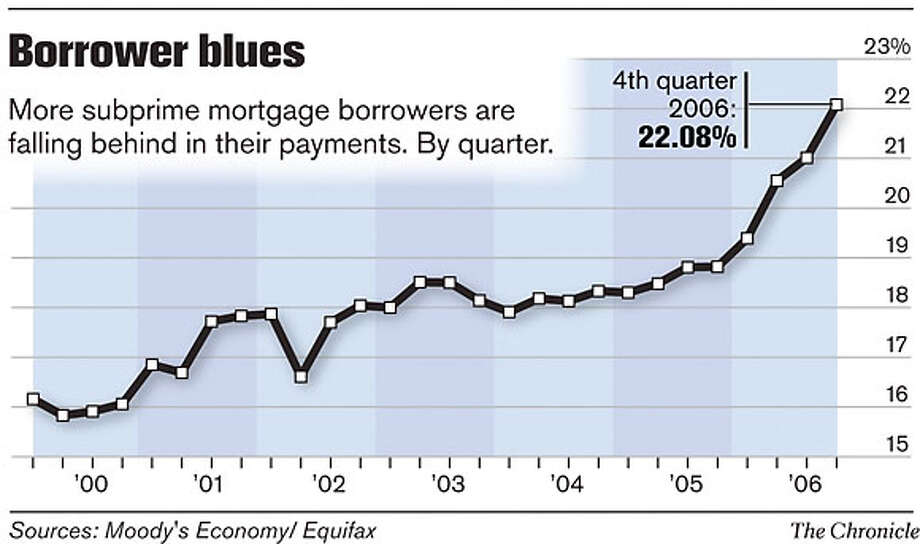 Borrower Blues. Chronicle Graphic Photo: Joe Shoulak