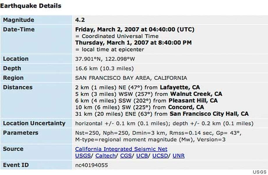 A 4.2 magnitude earthquake centered 1 mile NE of Lafayette, Ca.