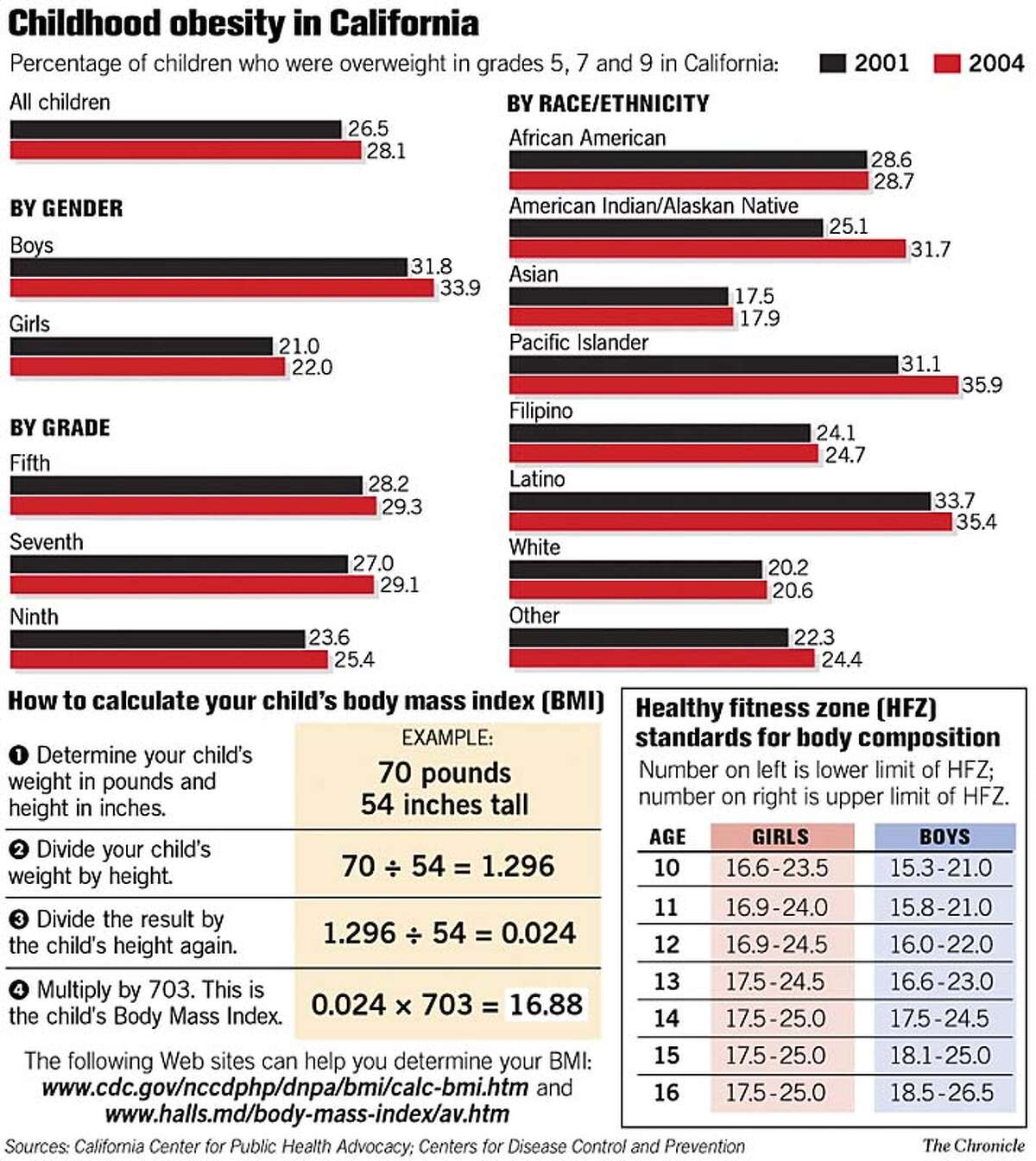 Childhood obesity in California. Chronicle Graphic