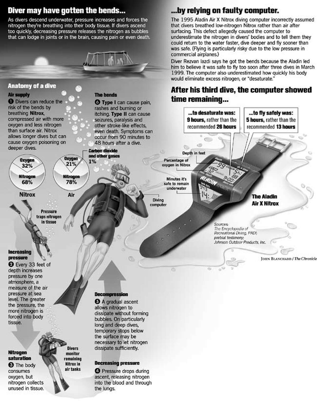 Faulty Diving Computer. Chronicle graphic by John Blanchard