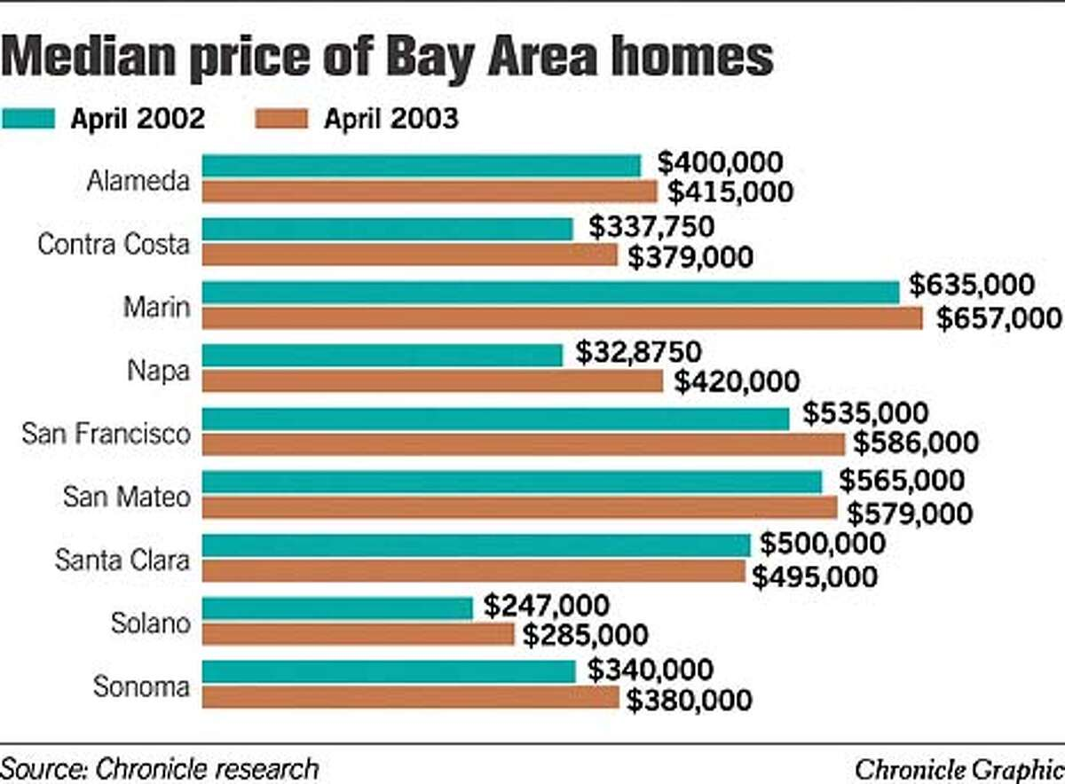 Median Price of Bay Area Homes. Chronicle Graphic