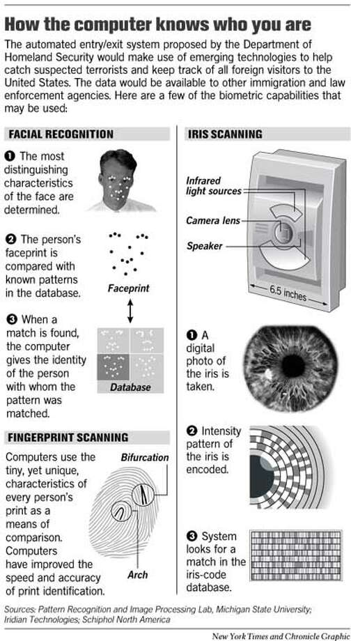 How the Computer Knows Who You Are. New York Times and Chronicle Graphic