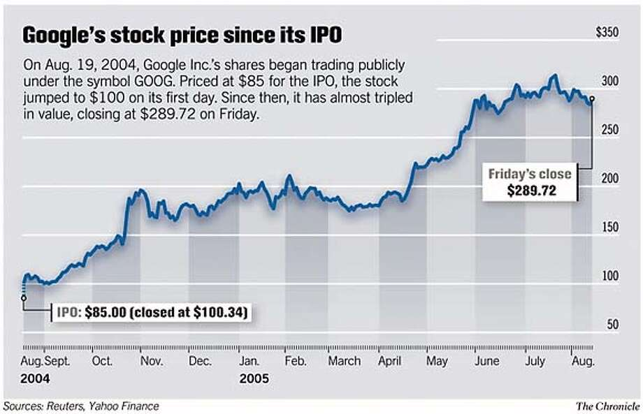 Google's stock price since the IPO. Chronicle Graphic