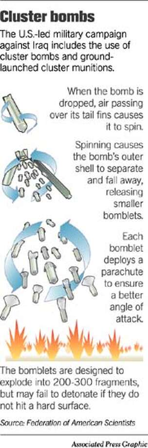 Cluster Bombs. Associated Press Graphic