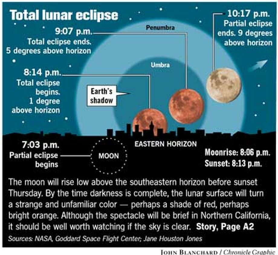 Total Lunar Eclipse. Chronicle graphic by John Blanchard