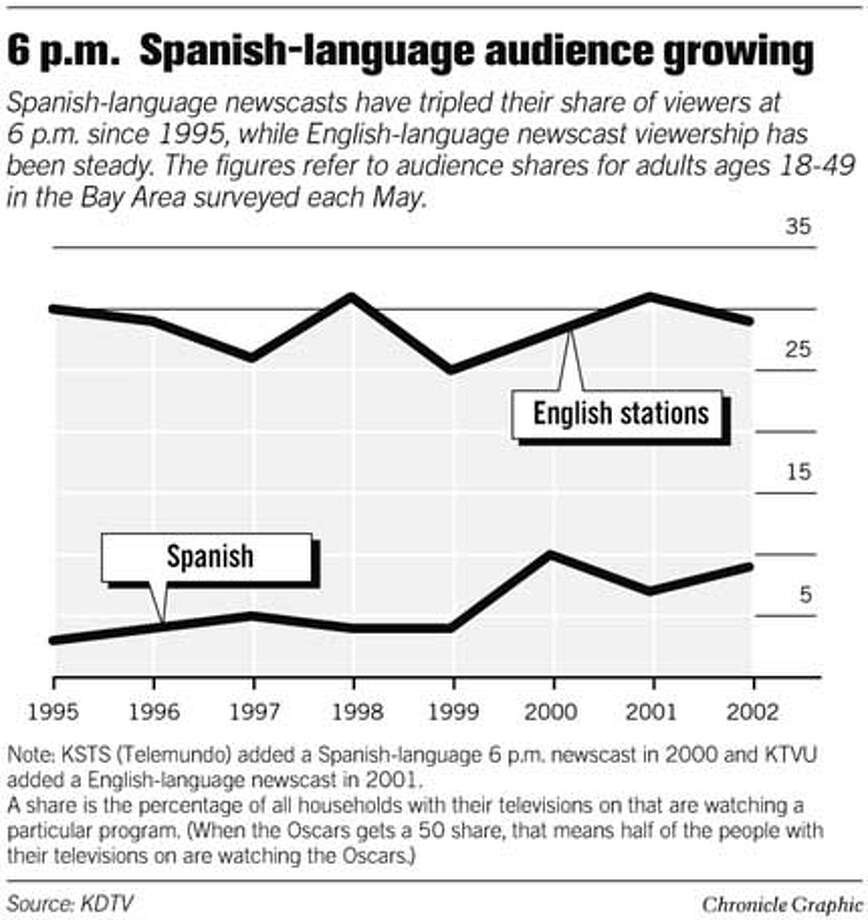 6 P.M. Spanish-Language Audience Growing. Chronicle Graphic