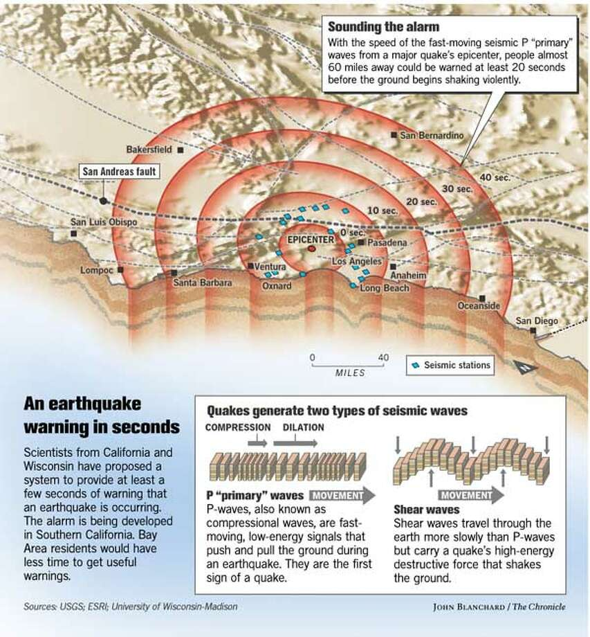 An Earthquake Warning in Seconds. Chronicle graphic by John Blanchard