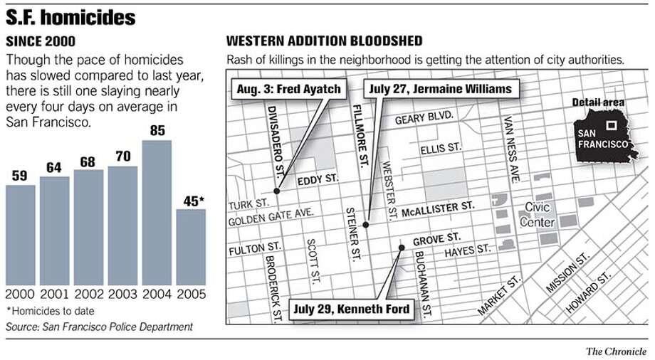 San Francisco Homicides