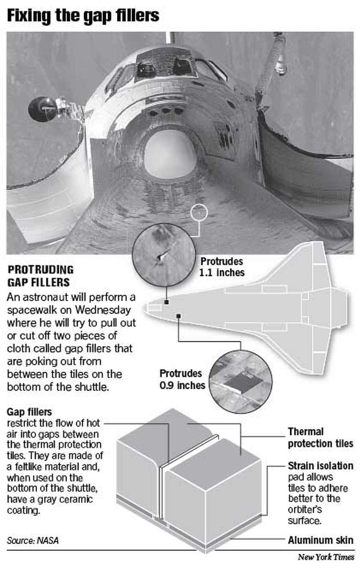 Fixing the Gap Fillers. New York Times Graphic