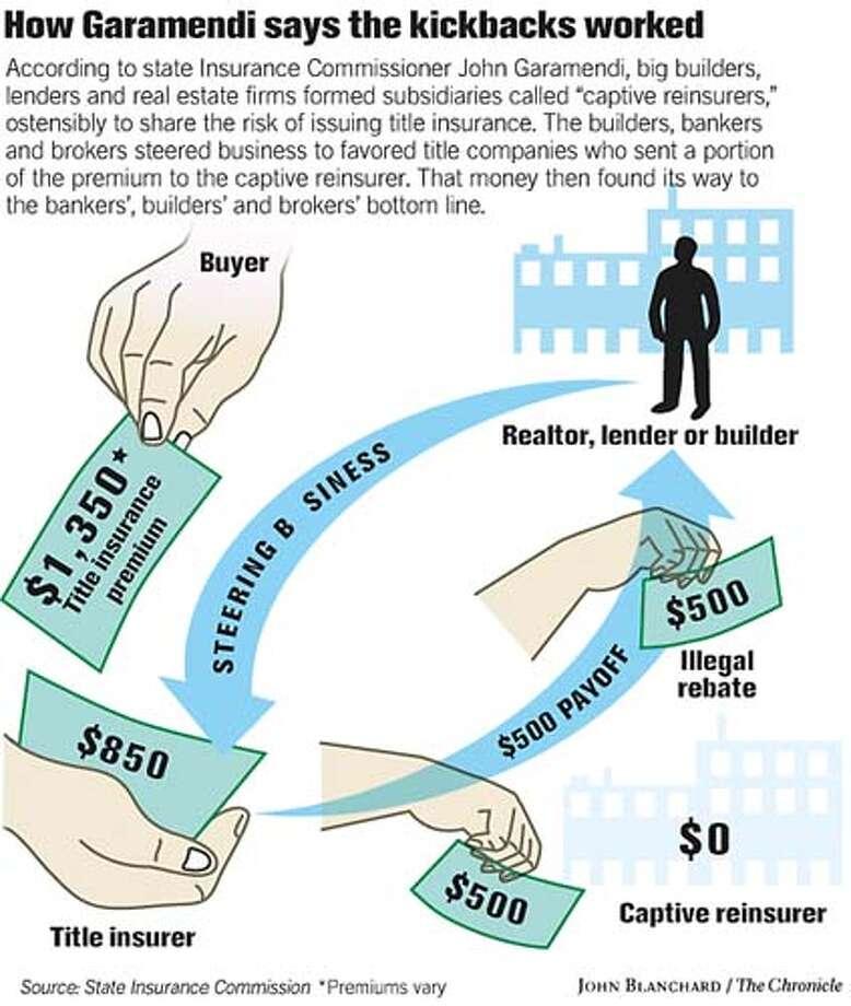 How Garamendi says the kickbacks worked. Chronicle graphic by John Blanchard