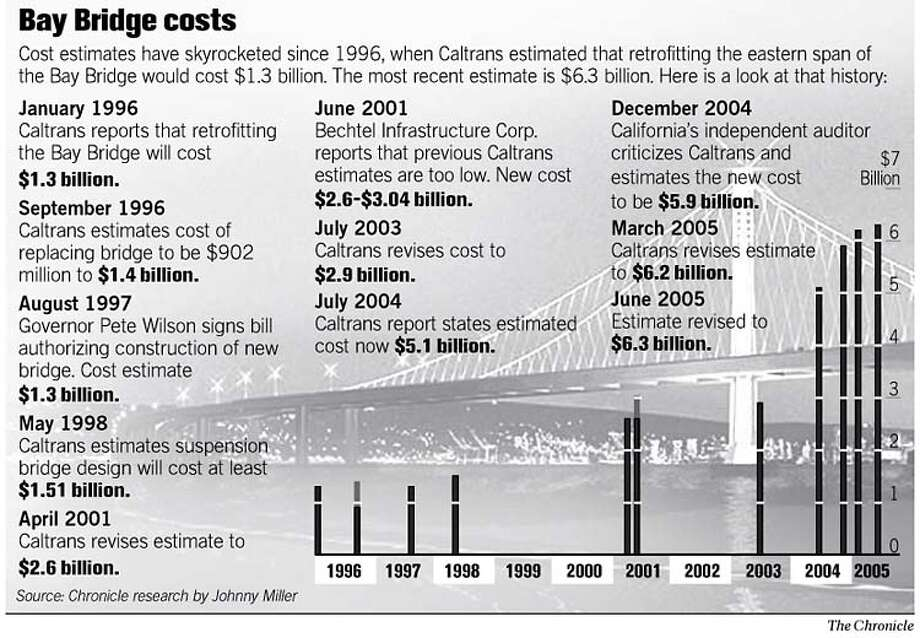 Bay Bridge Costs. Chronicle Graphic