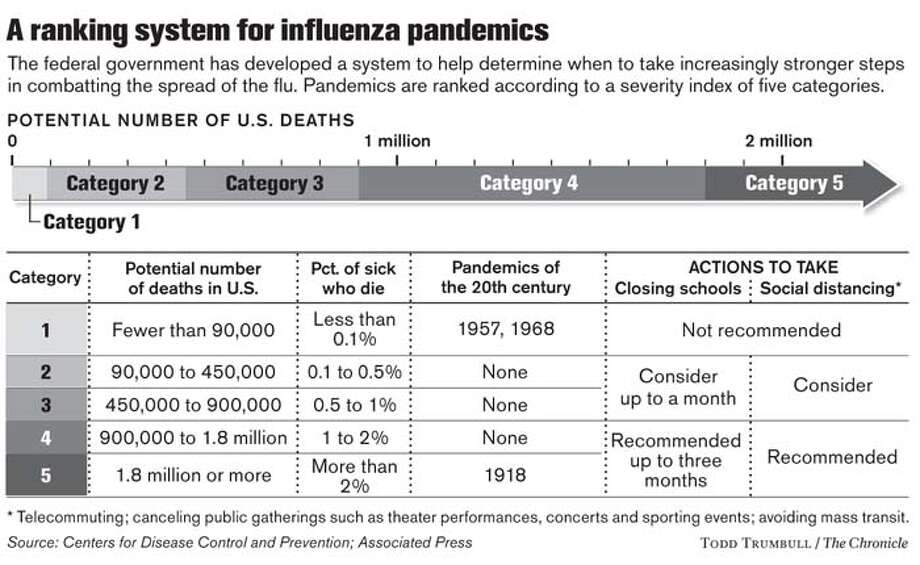 A ranking system for influenza pandemics. Chronicle graphic by Todd Trumbull