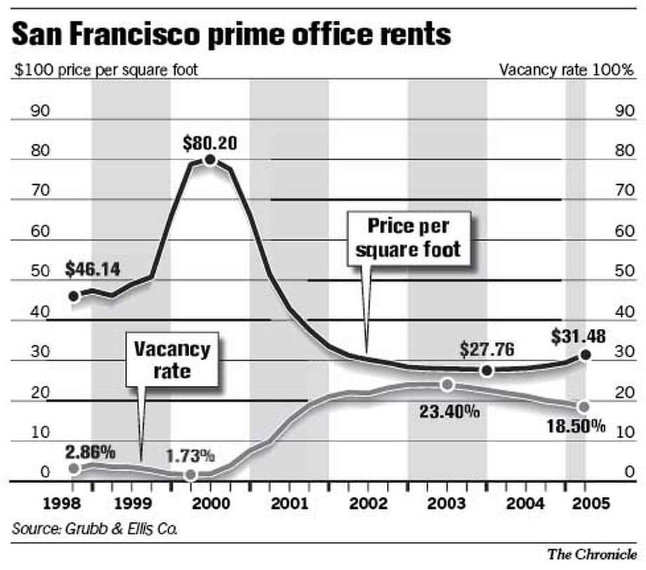 San Francisco Prime Office Rents. Chronicle Graphic