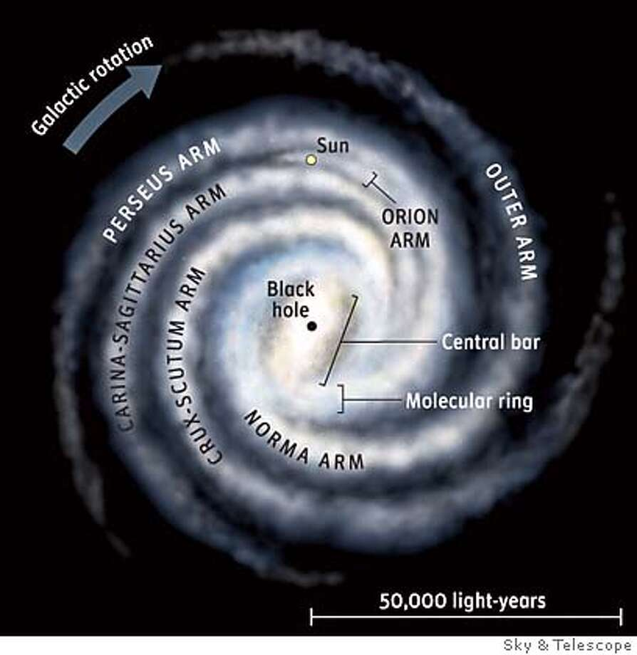 Our blueprint for the Milky Way is constantly evolving, and even the spiral structure depicted in the top panel may someday be superseded as new data roll in.  Please Credit: Sky & Telescope