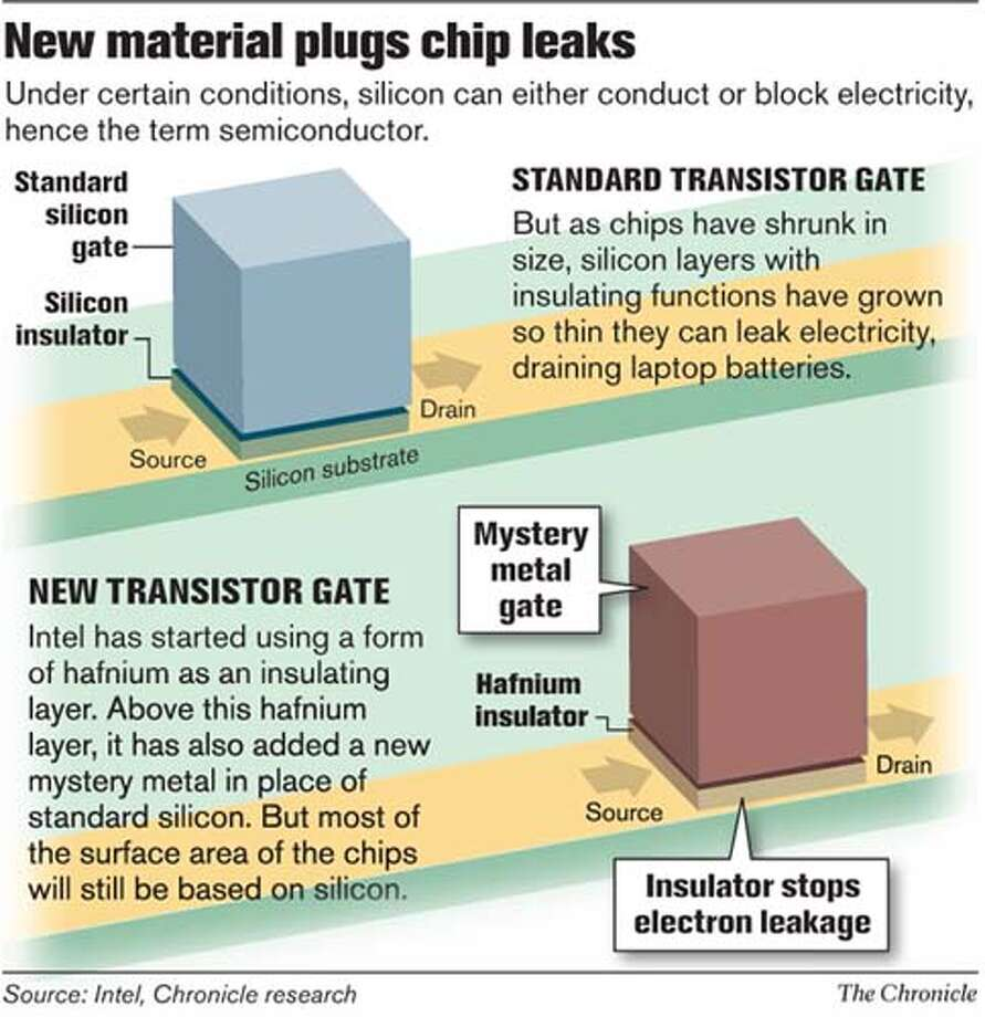 New Material Plugs Chip Leaks. Chronicle Graphic