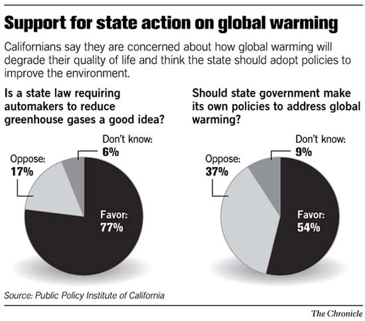 Support for State Action on Global warming