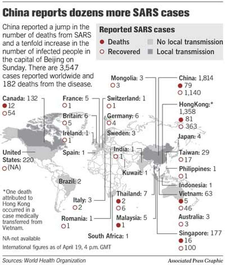 China Reports More SARS Cases. Associated Press Graphic