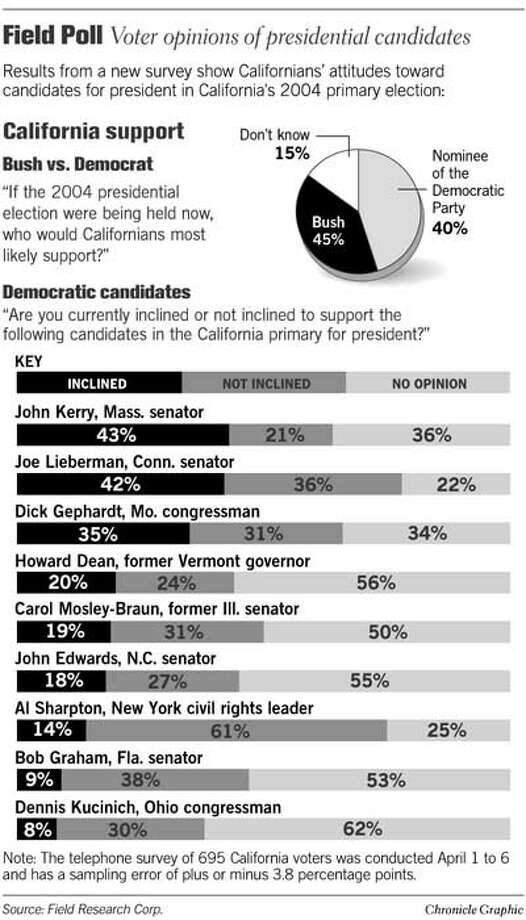 Field Poll. Chronicle Graphic