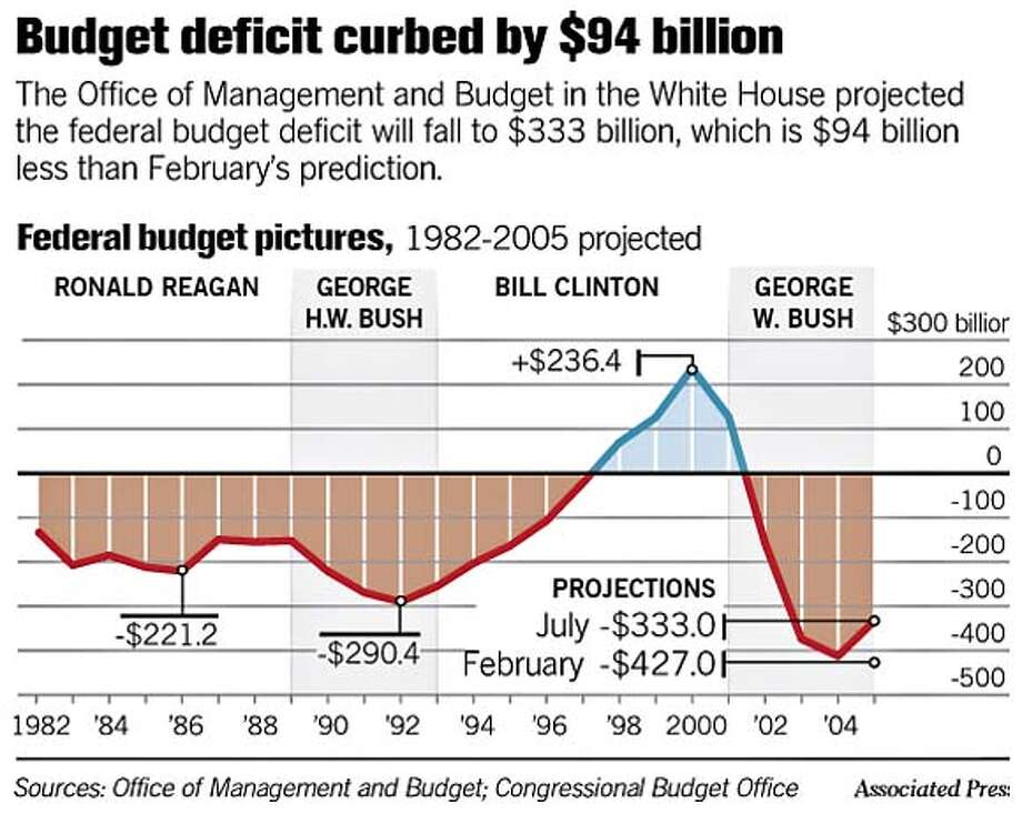 Budget deficit curbed by $94 billion. Associated Press Graphic