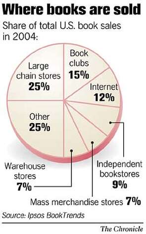 Where books are sold. Chronicle Graphic