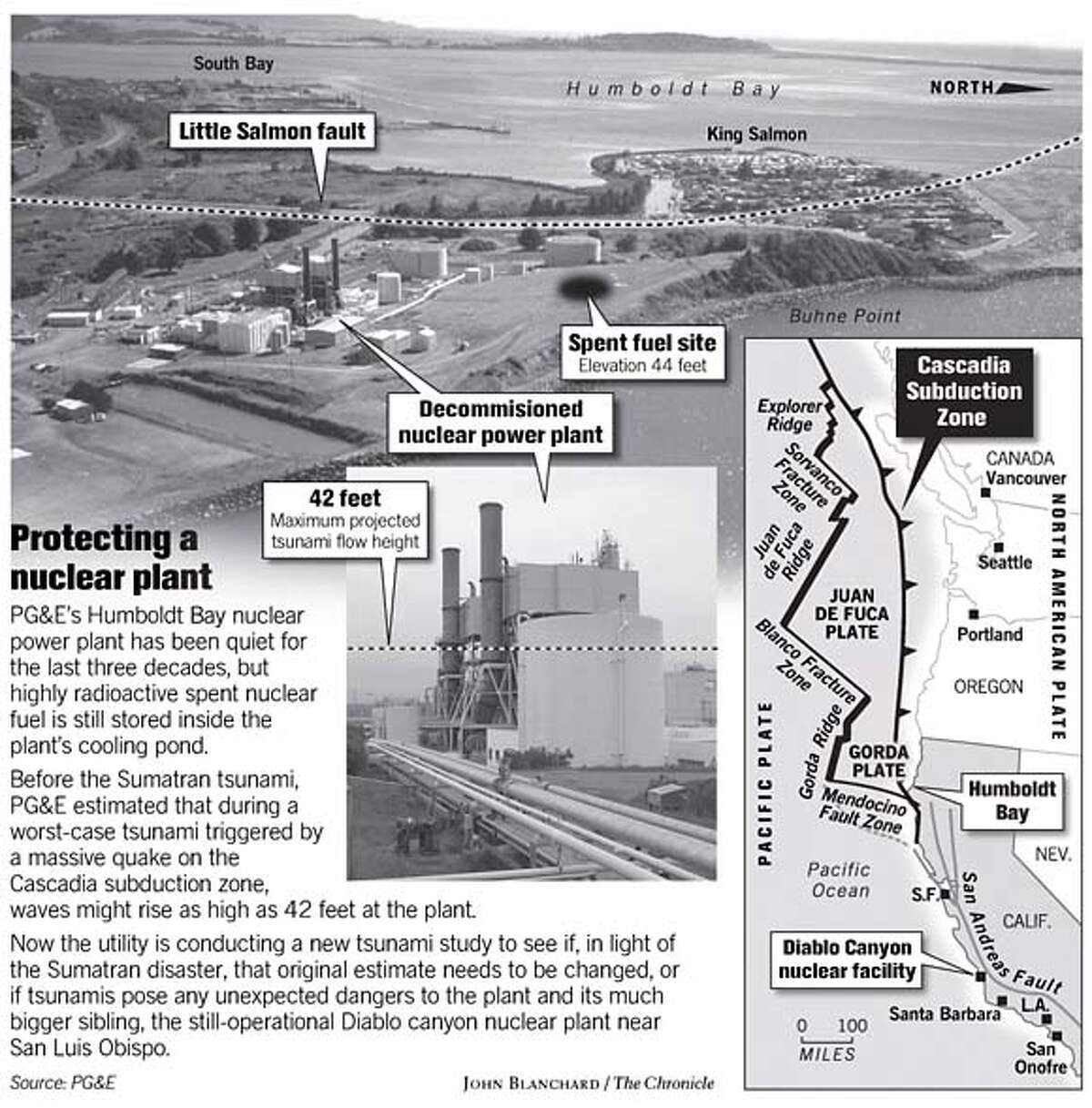 Protecting a Nuclear Plant. Chronicle graphic by John Blanchard