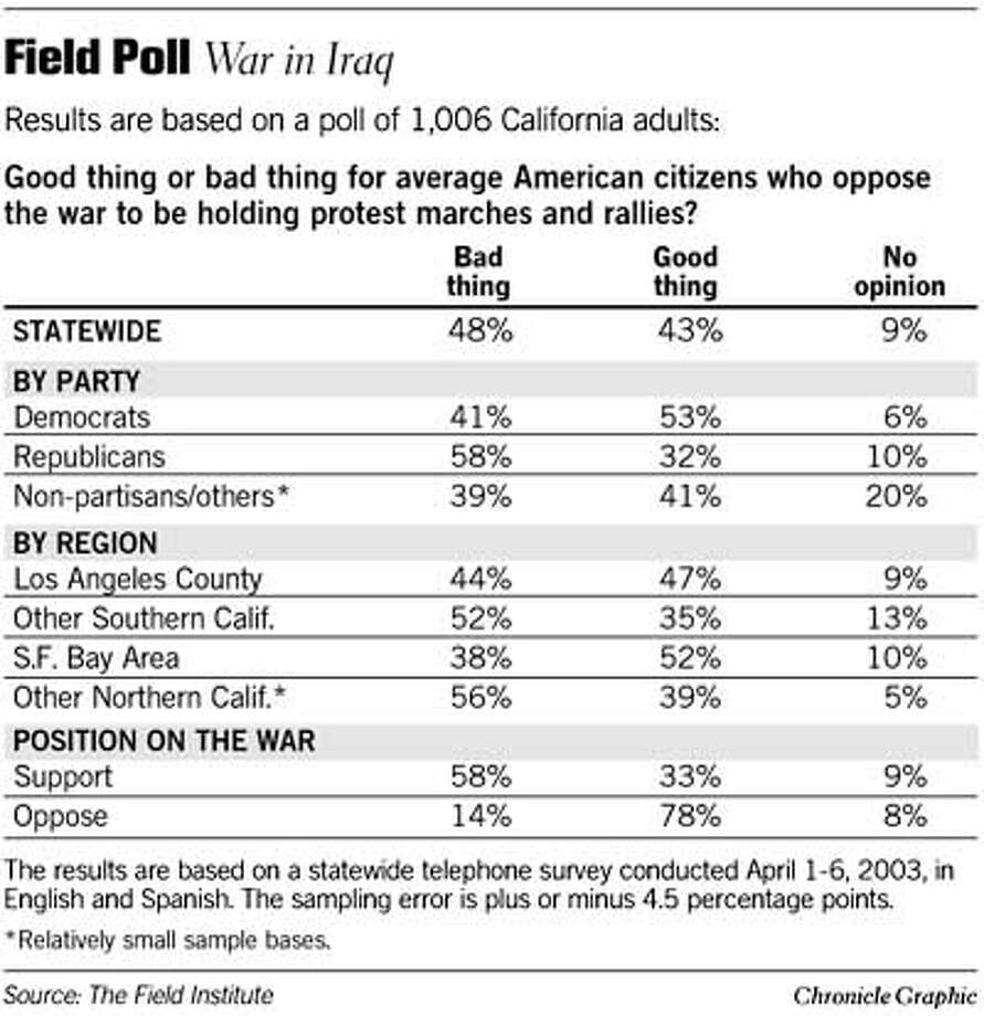 Field Poll: War in Iraq. Chronicle Graphic