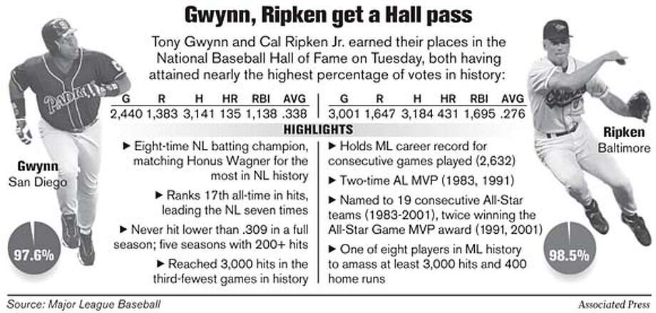 Gwynn, Ripken Get a Hall Pass. Associated Press Graphic