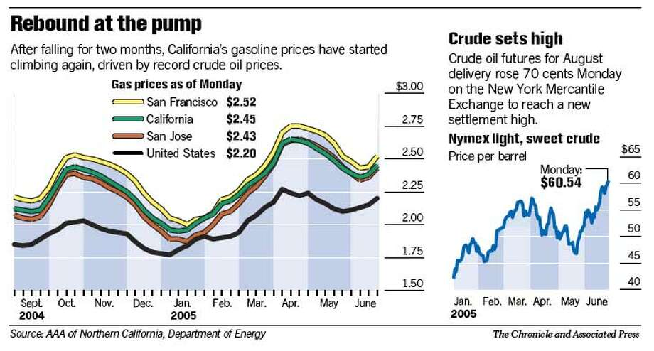 Price of oil smashes past threshold of $60 per barrel / Demand has