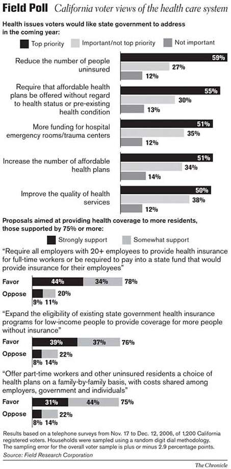Field Poll: California Voter Views of the Health Care System. Chronicle Graphic