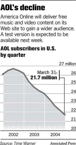 AOL moving to free portal / Online firm shifts gears in effort to