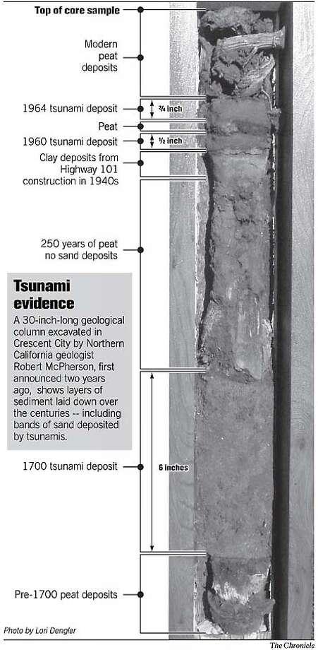Tsunami Evidence. Chronicle Graphic