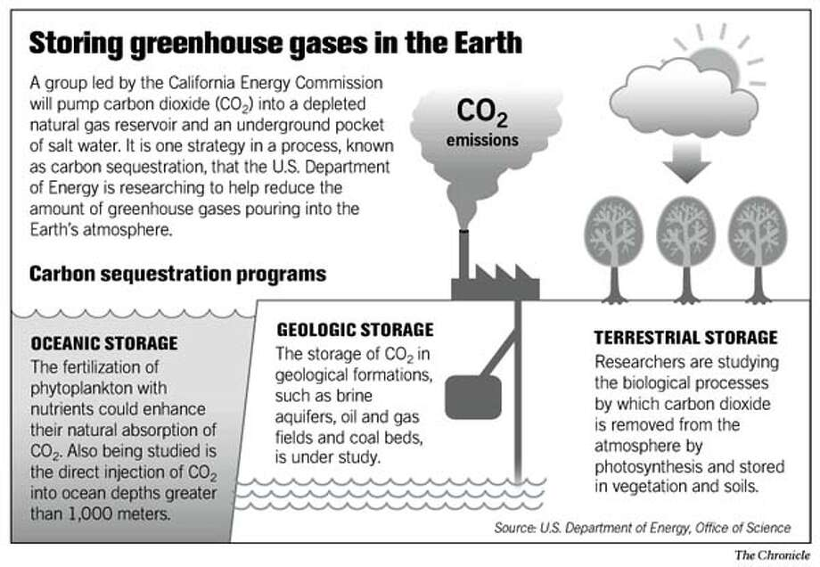 Storing greenhouse gases in the Earth. Chronicle Graphic